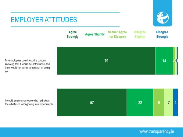 Employer attitudes to whistleblowing