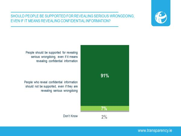 91% of employers think employees making disclosures should be supported