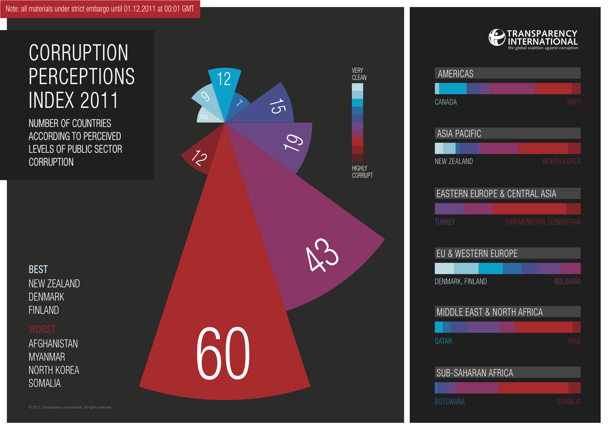 Corruption Perceptions Index 2011